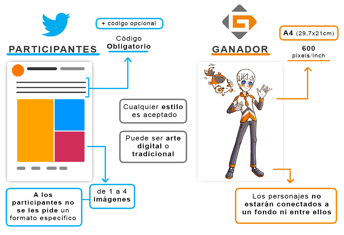 requirements of Twitter post for participants and the winner in GAOMON mascot contest