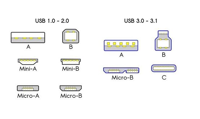 All kinds of USB ports