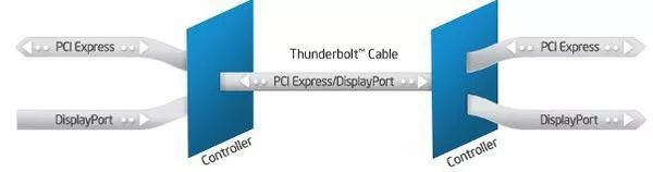 The structure of a Thunderbolt port