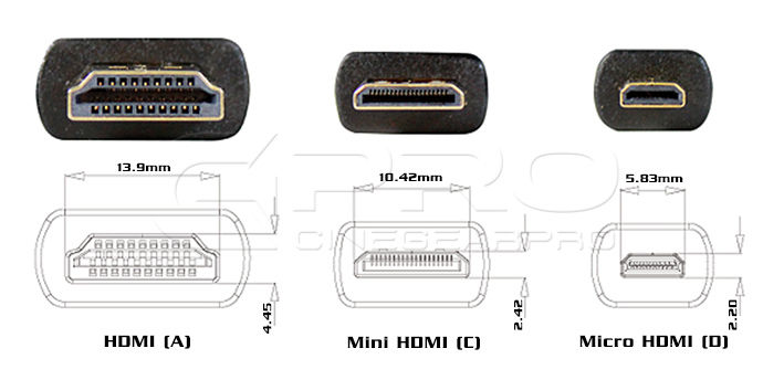 3 shape kinds of HDMI ports