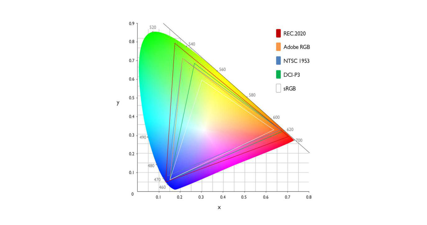 Do You Know about Color Gamut?