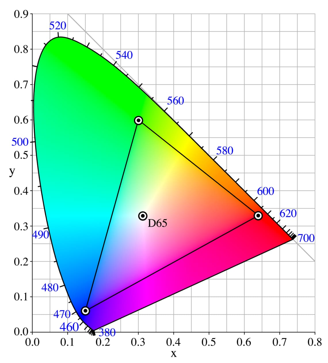 sRGB range in a CIE-xy chromaticity diagram