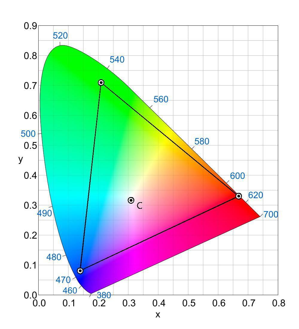 NTSC gamut range in a CIE-xy chromaticity diagram