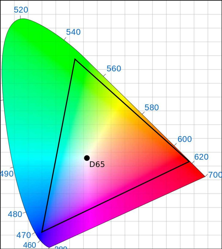 DCI-P3 range in a CIE-xy chromaticity diagram