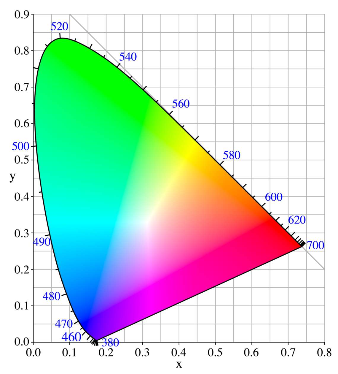 CIE-xy chromaticity diagram